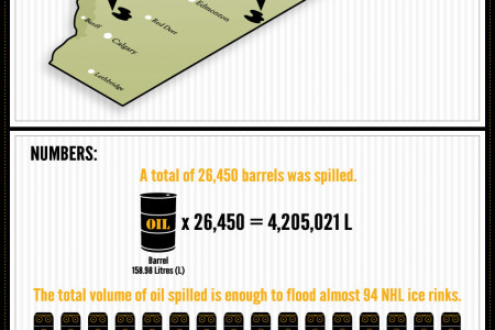 Three Oil Spills, One Month, One Province Infographic