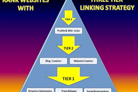 Three Tier Linking Strategy Infographic