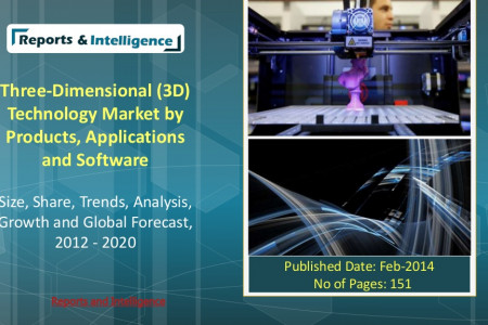 Three-Dimensional (3D) Technology Market Infographic