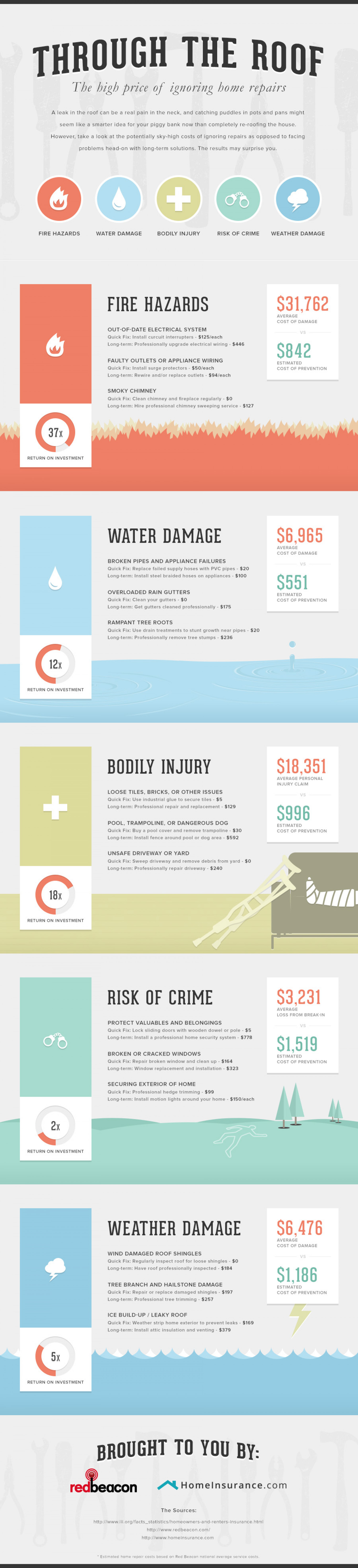 Through the Roof- The High Cost of Ignoring Home Repairs Infographic