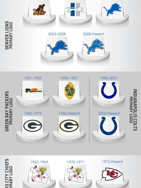 Throwback Football Team Logos Infographic