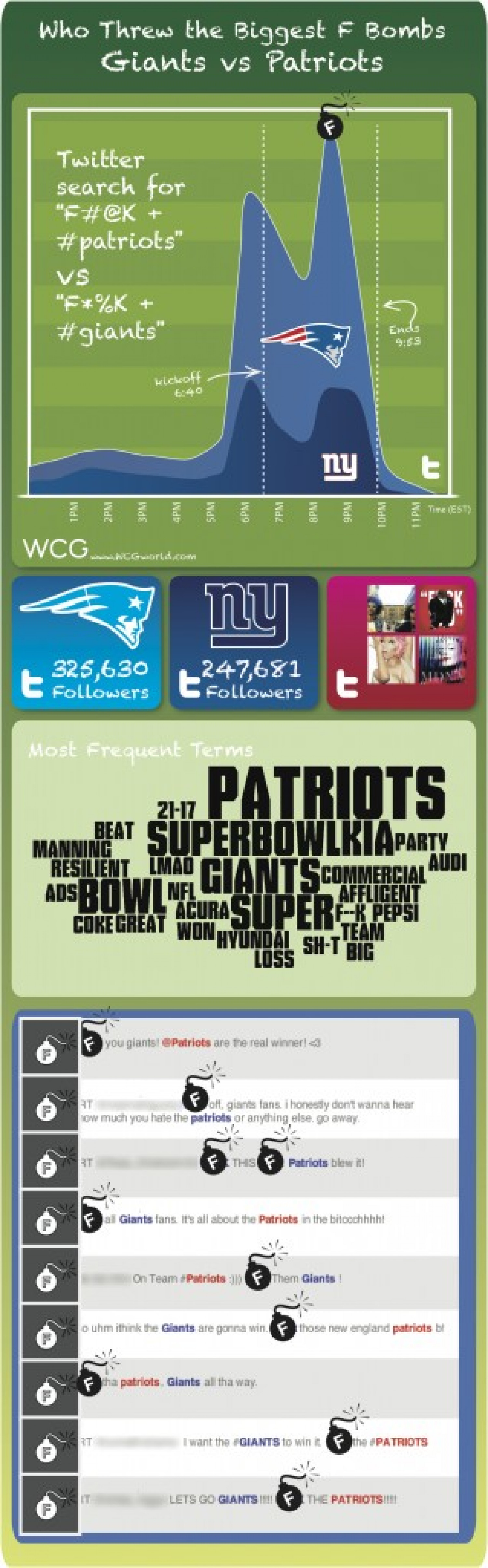 Throwing (F) Bombs: Some Lighthearted Super Bowl Analysis Infographic