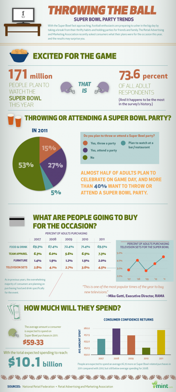 Throwing The Ball: Super Bowl Party Trends Infographic