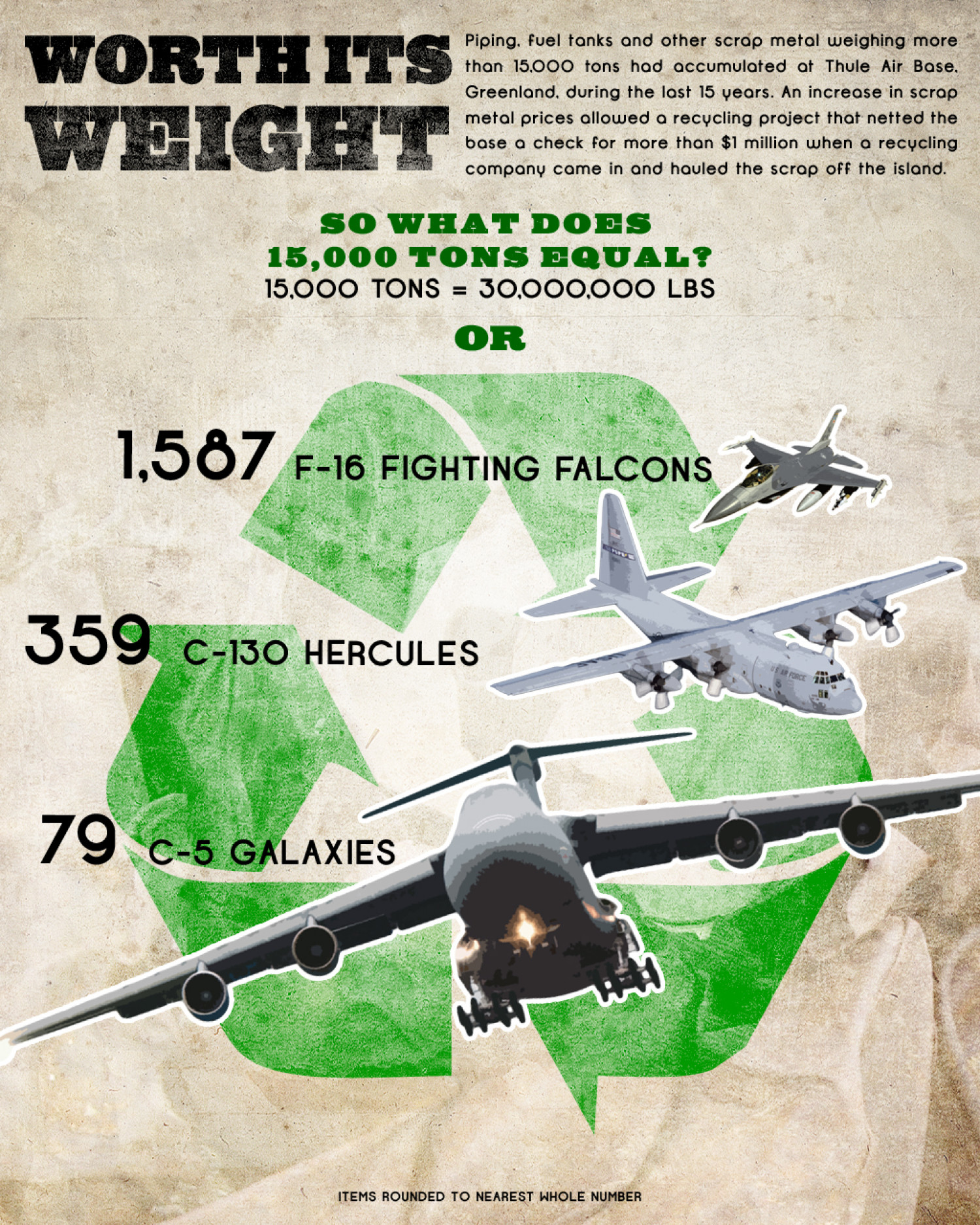 Thule AB officials turn 15K tons of scrap metal into $1M Infographic
