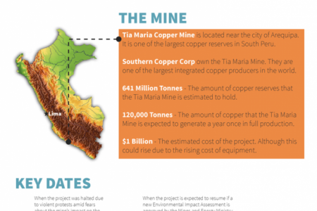 Tia Maria copper mine by the numbers Infographic] Infographic