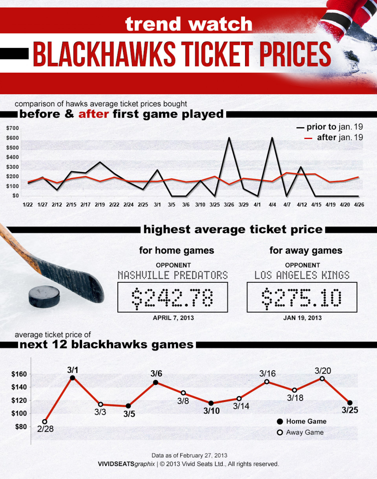 Ticket Trends for the Record Breaking Chicago Blackhawks Infographic