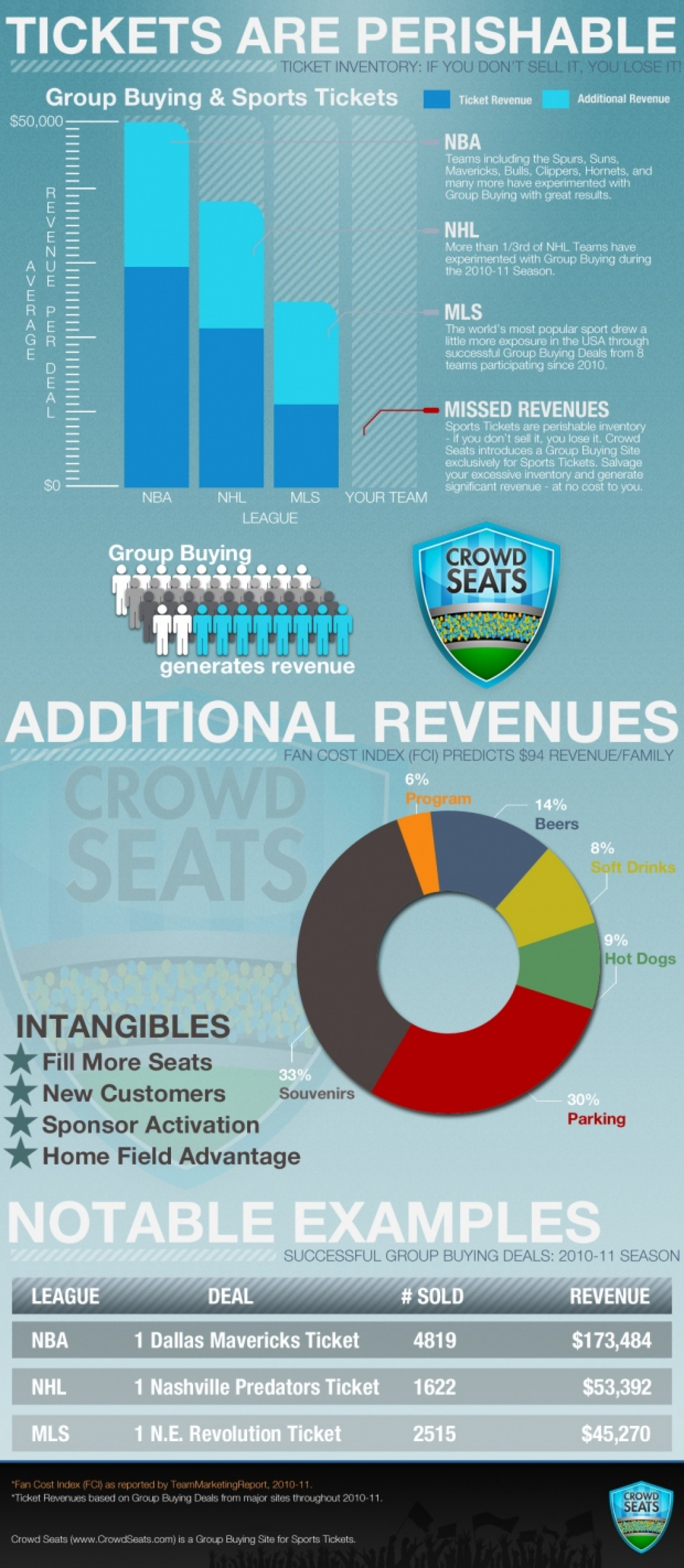 Tickets Are Perishable Infographic
