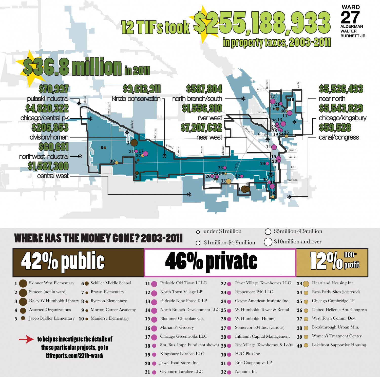 TIF Spending in Chicago's 27th Ward Infographic
