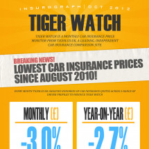 Tiger Watch Insurograph - October 2012 Infographic