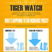 Tiger Watch Insurograph - September 2012 Infographic