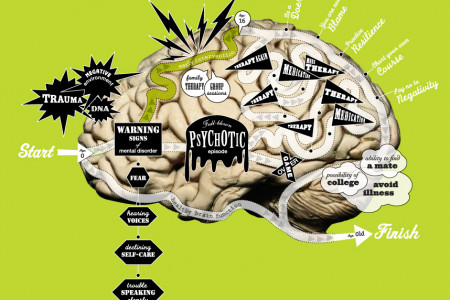 Time: Brain Maze Infographic