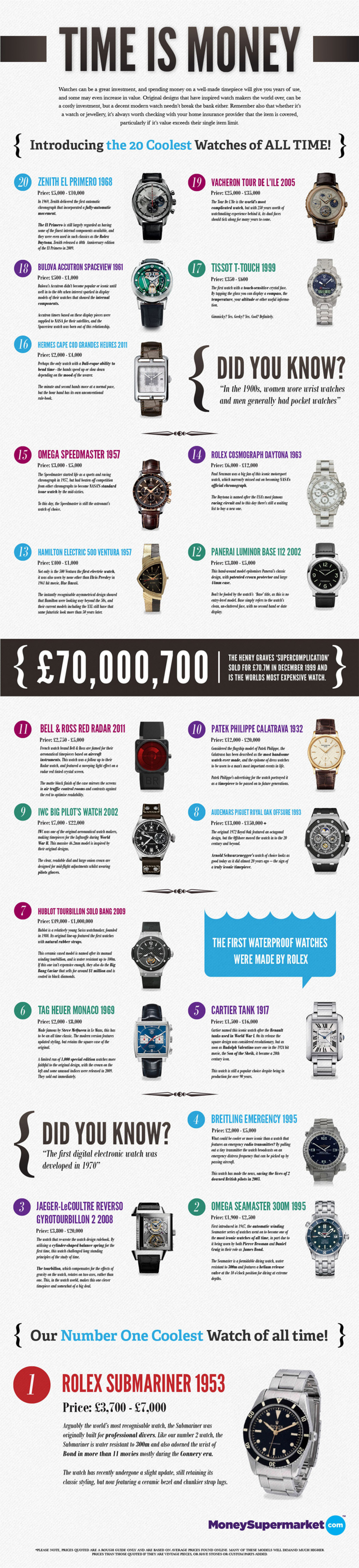 Time is Money Infographic