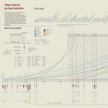Time machine for art movies (English) Infographic