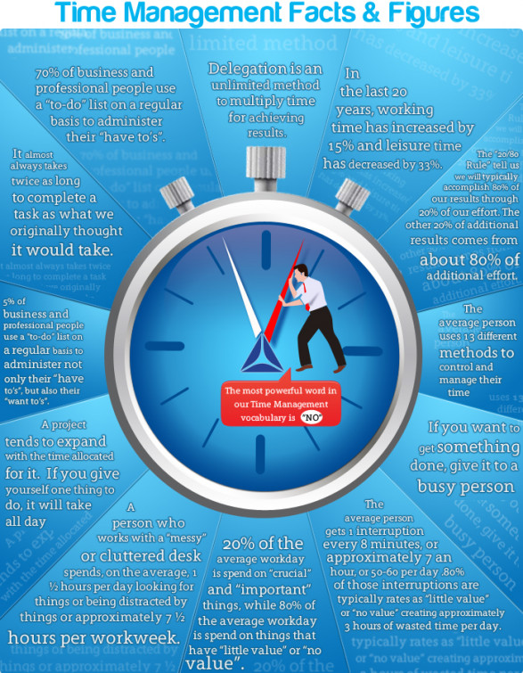 Time Management Facts &#038; Figure