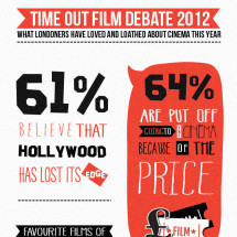 Time Out Film Debate 2012 Infographic