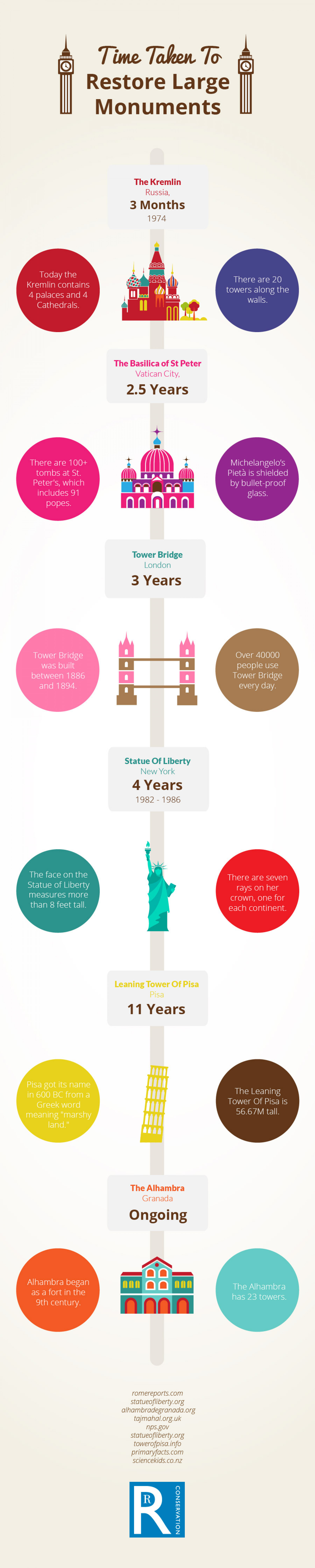 Time Taken To Restore Large Monuments Infographic