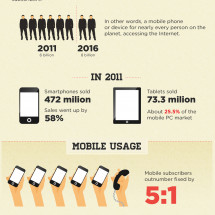 Time to go mobile? An infographic Infographic