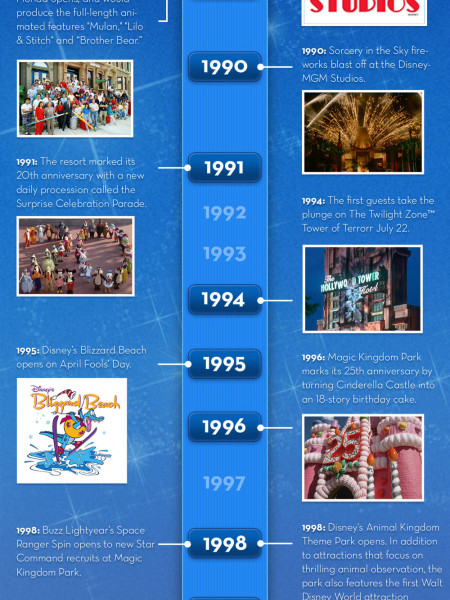 Timeline: Celebrating 40 Years at Walt Disney World Infographic