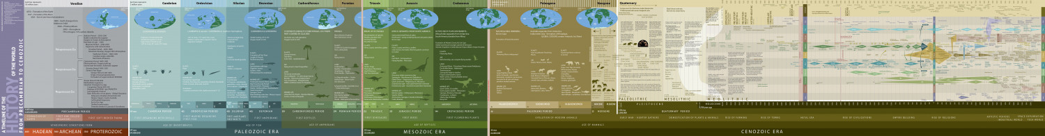 Timeline from formation of Earth to Present Day Infographic
