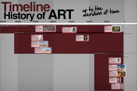 Timeline History Of Art Infographic
