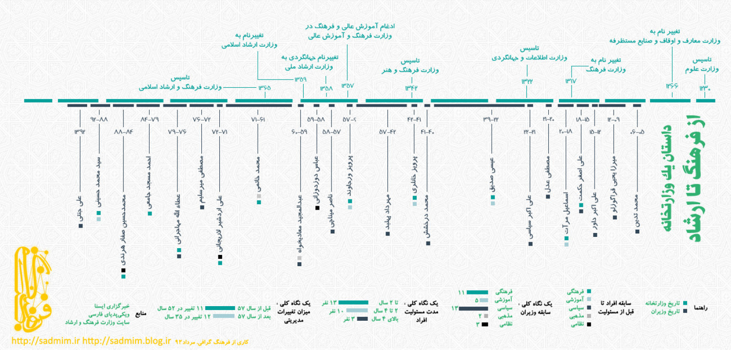 Timeline: iranian ministry of culture and islamic guidance Infographic