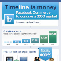 Time(line) is Money! [Infographic] Infographic