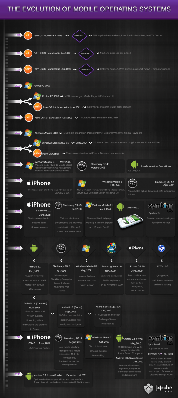 Timeline: Mobile Operating Systems