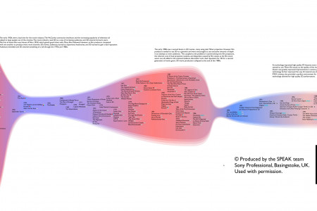 Timeline of 3D Movies  Infographic