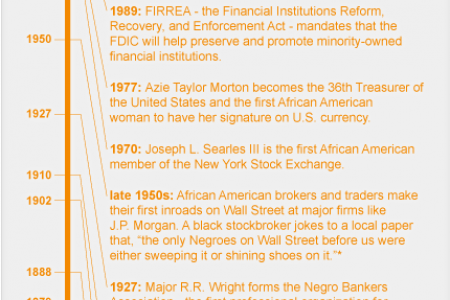 Timeline of African Americans in Finance Infographic