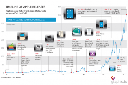 Timeline of Apple Milestones Infographic Infographic
