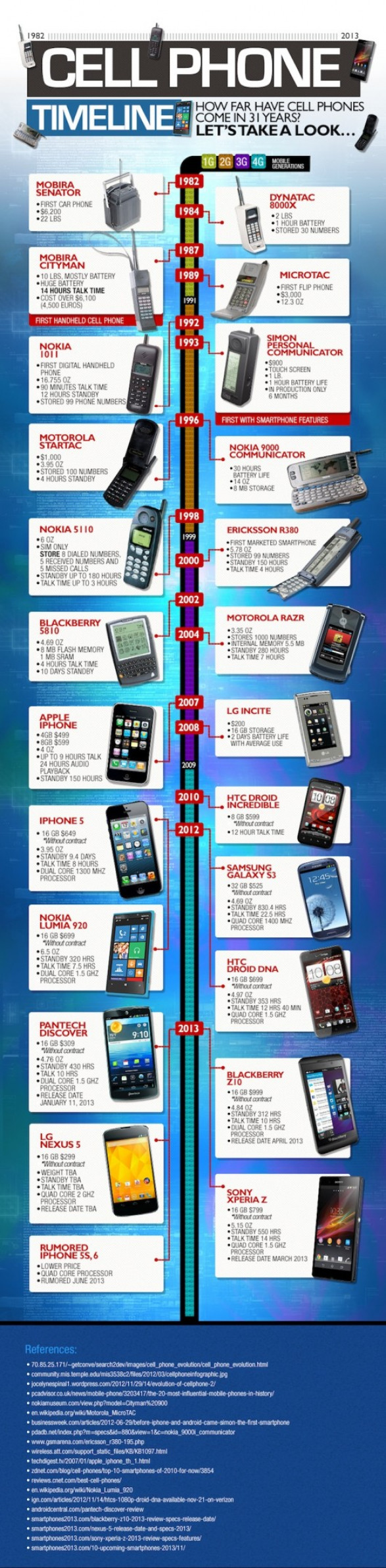 ... of cell phones 5177ac7e91dbe w587 Infographics TimeLine Of Cell Phones
