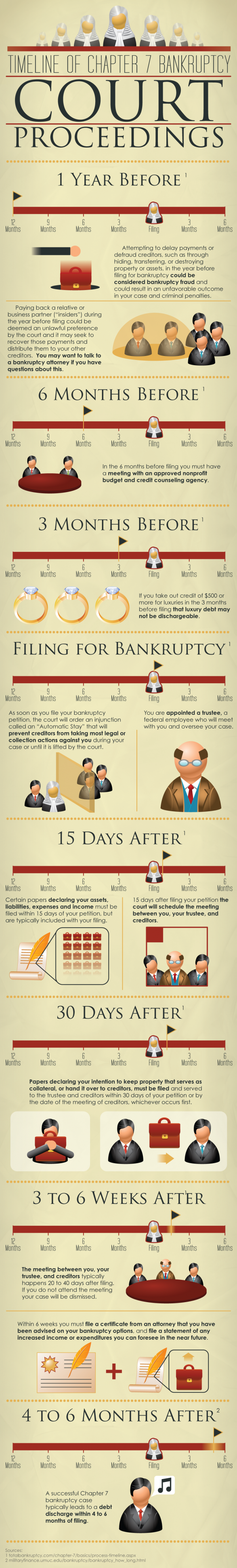 Timeline of Chapter 7 Bankruptcy Court Proceedings