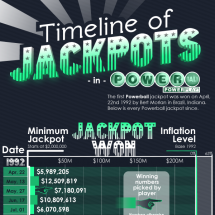 Timeline of Jackpots in Powerball Infographic