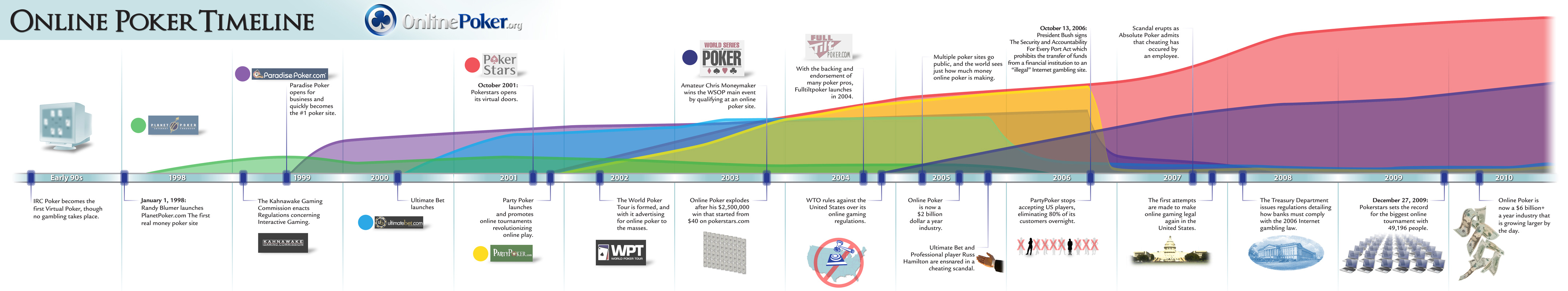 timeline of online poker