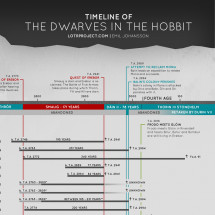 Timeline of the dwarves in the Hobbit Infographic