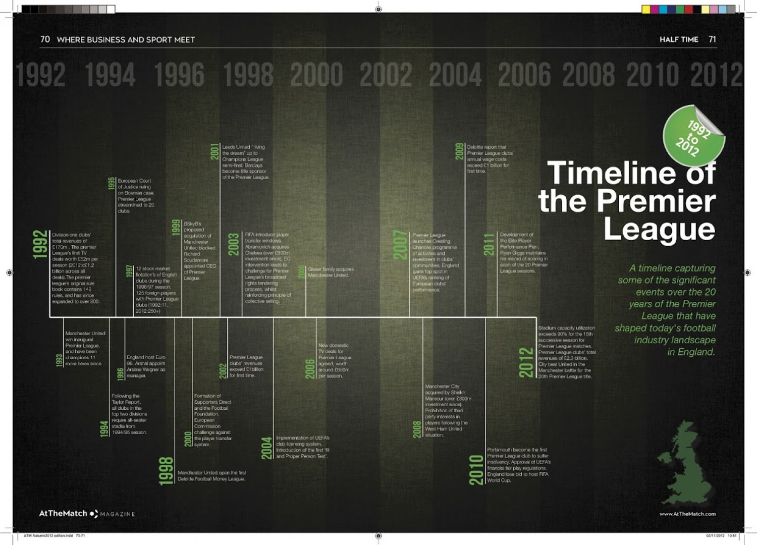 Timeline of the Premier League Infographic