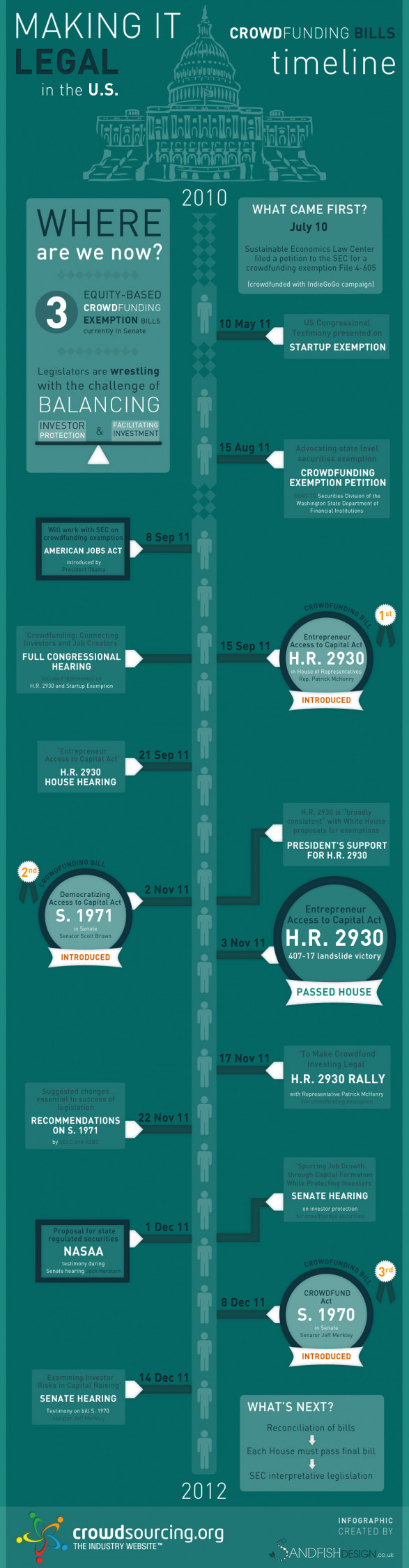 TIMELINE OF THE US CROWDFUNDING BILLS