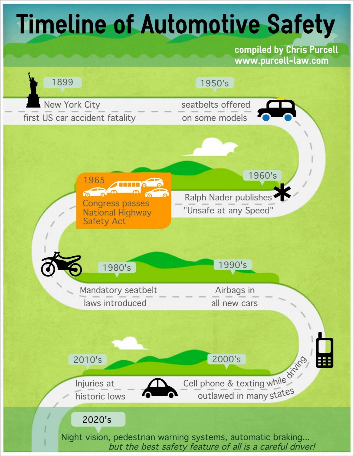 Timline of Automotive Safety Infographic