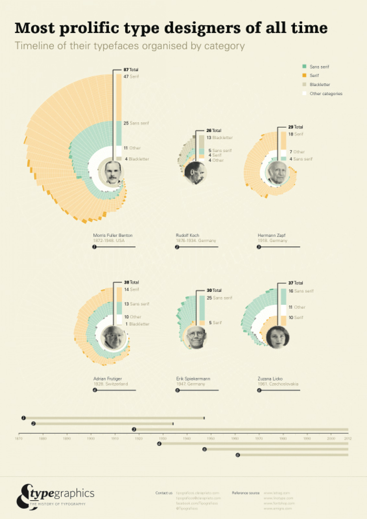 Most prolific type designers of all time Infographic