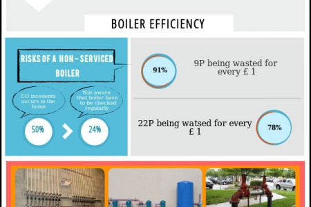 Tips for Boiler Maintenance Infographic