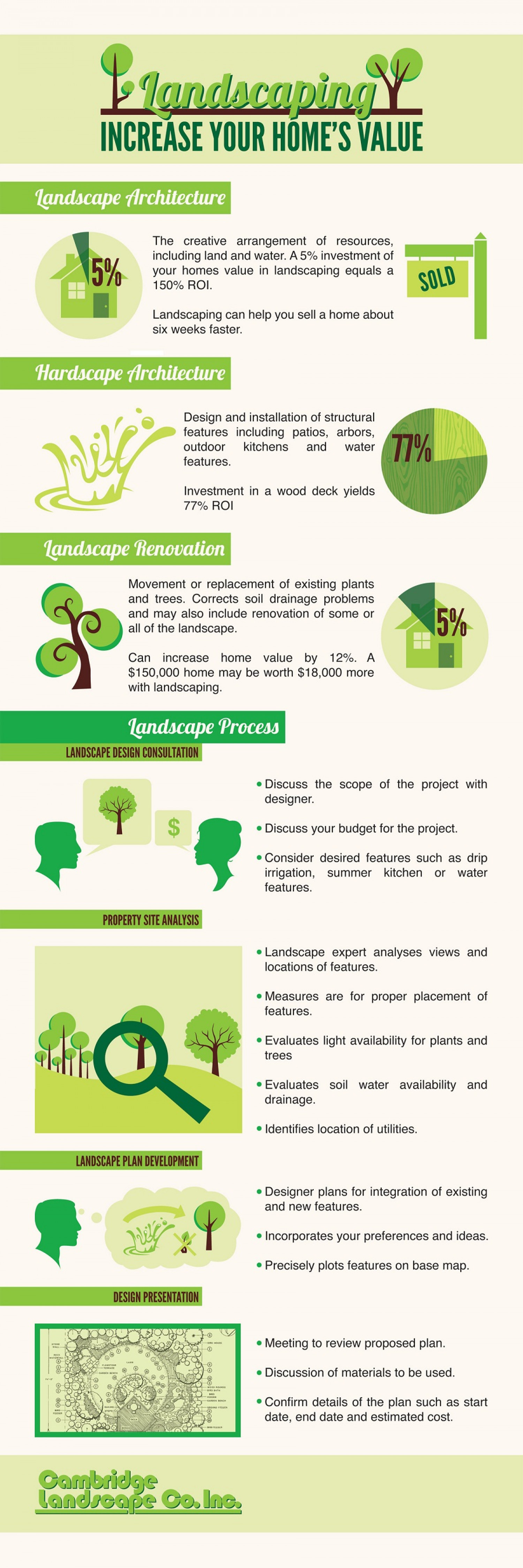 Tips On Hiring A Professional Landscape Designer Infographic