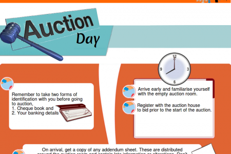 Tips to buy a property at auction - Beginner's guide Infographic