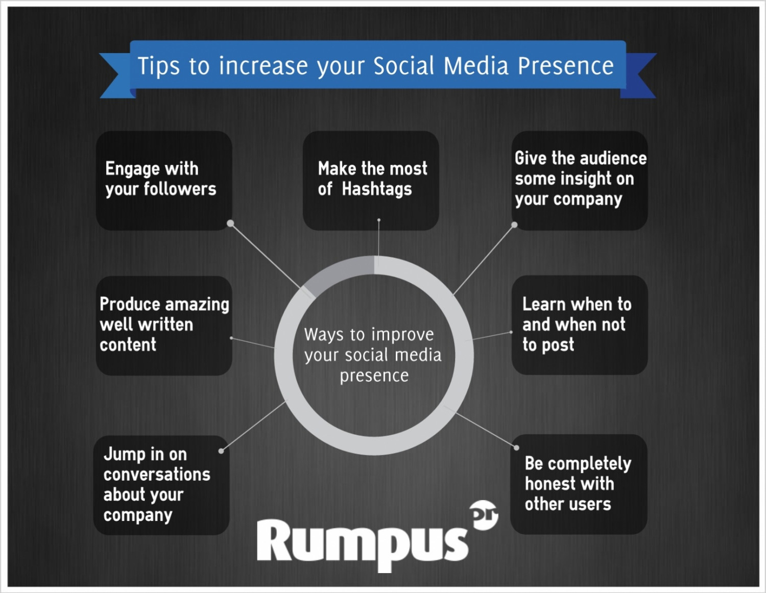 Tips to increase your Social Media Presence Infographic