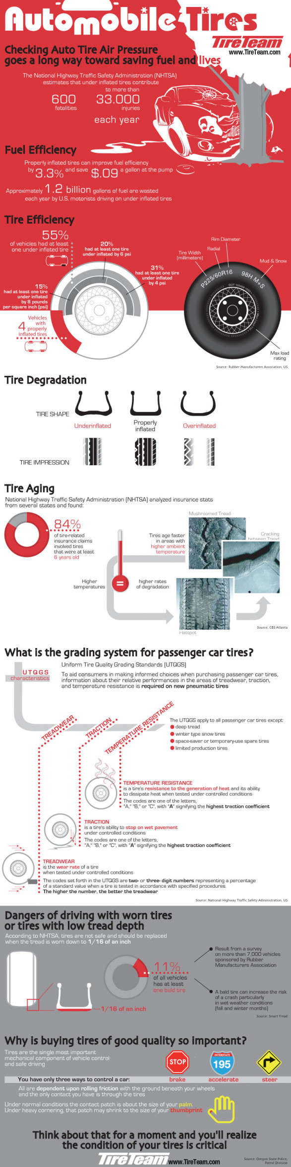 Maintaining Car Tires Infographic
