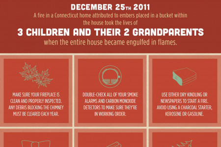 Tis The Season For Fires & Injuries Infographic