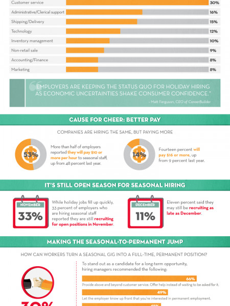 'Tis the Season for Holiday Hiring Infographic