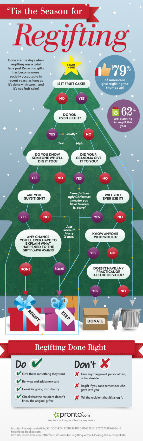 'Tis the Season for Regifting  Infographic