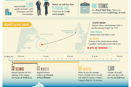 Titanic By the Numbers Infographic