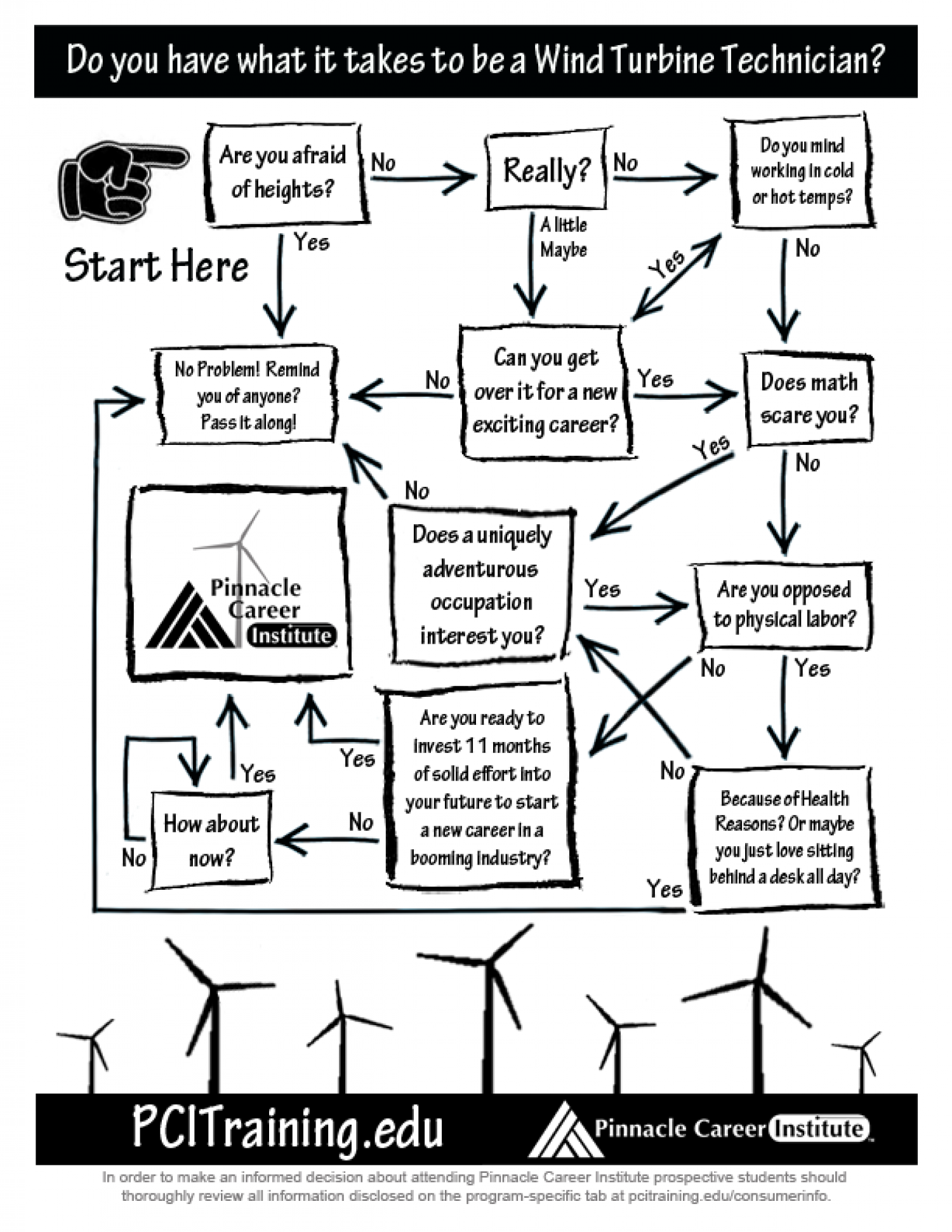 To be a Wind Turbine Technician - Yes or No? Infographic