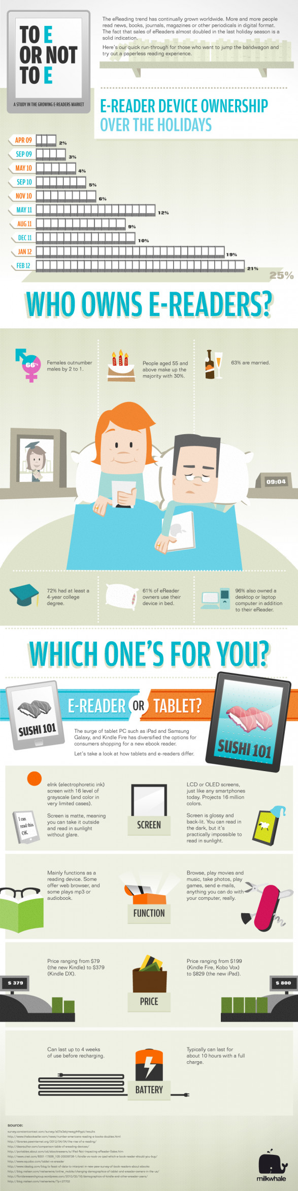 To E or Not to E: A Study in the Growing E-Readers Market
